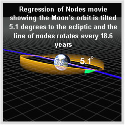 regression_of_nodes